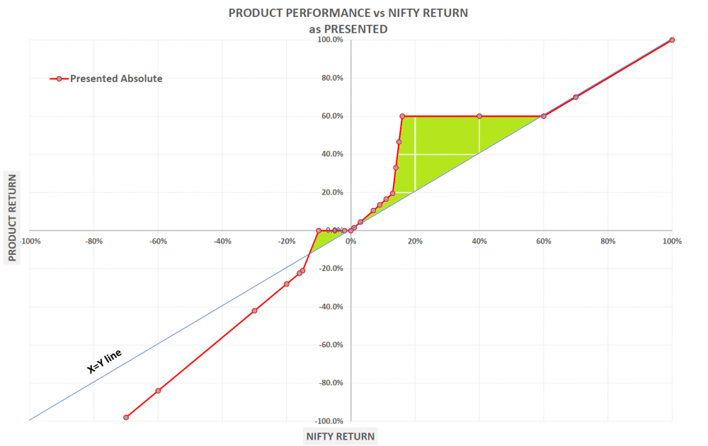 product-performance-only-presented