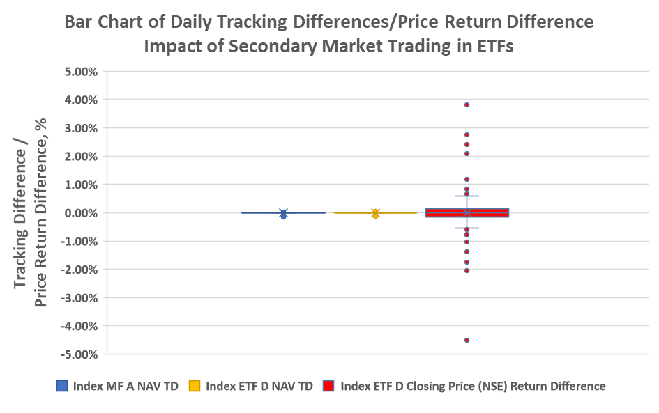 bar-chart-of-td-and-closing-price-return-difference