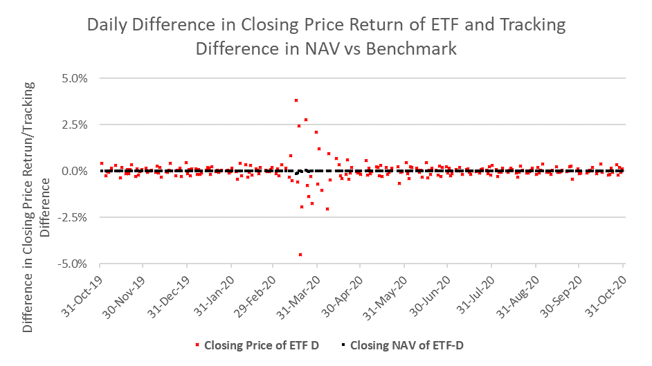 line-chart-of-td-and-closing-price-return-difference